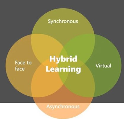 Is Hybrid Learning Effective?